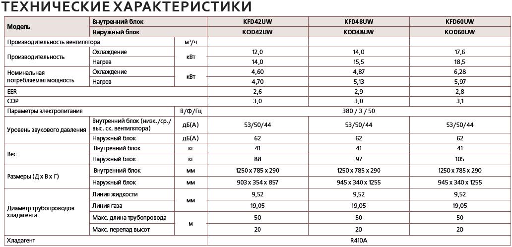 технические характеристики pioneer для Одессы