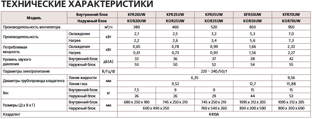 характеристики настенного pioneer KFR в Одессе