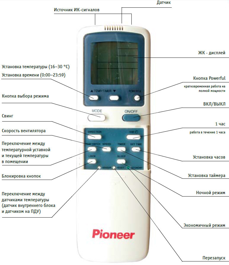 инструкция для кондиционера Pioneer - фото 6